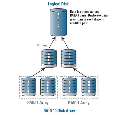 RAID-10 - Web Data, Content Application and Search Engine ...
